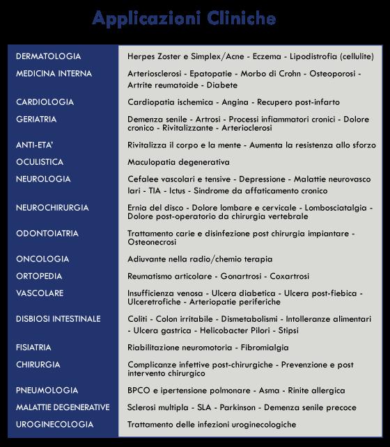 applicazioni-cliniche-ozonoterapia