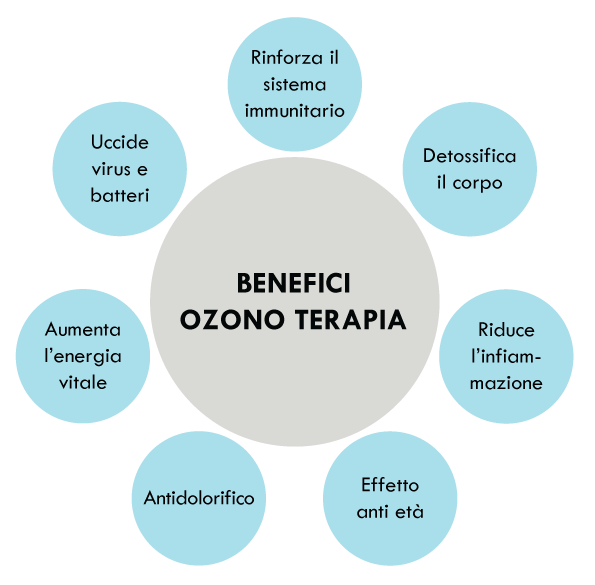 benefici-ozonoterapia